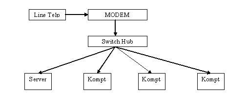 Skema jaringan pereng lands skema jaringan ccuart Gallery